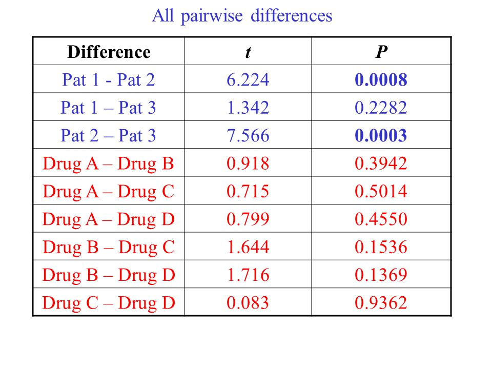 All pairwise differences