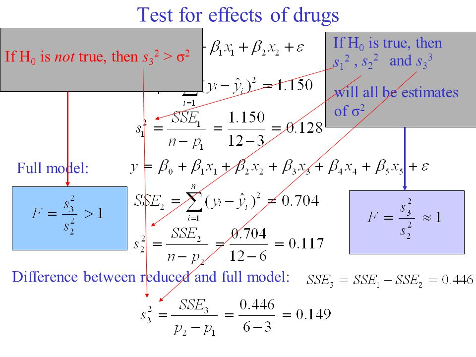 Test for effects of drugs