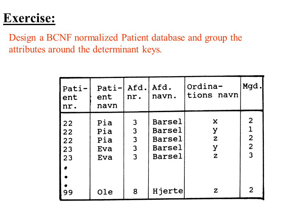 Exercise: Design a BCNF normalized Patient database and group the attributes around the determinant keys.