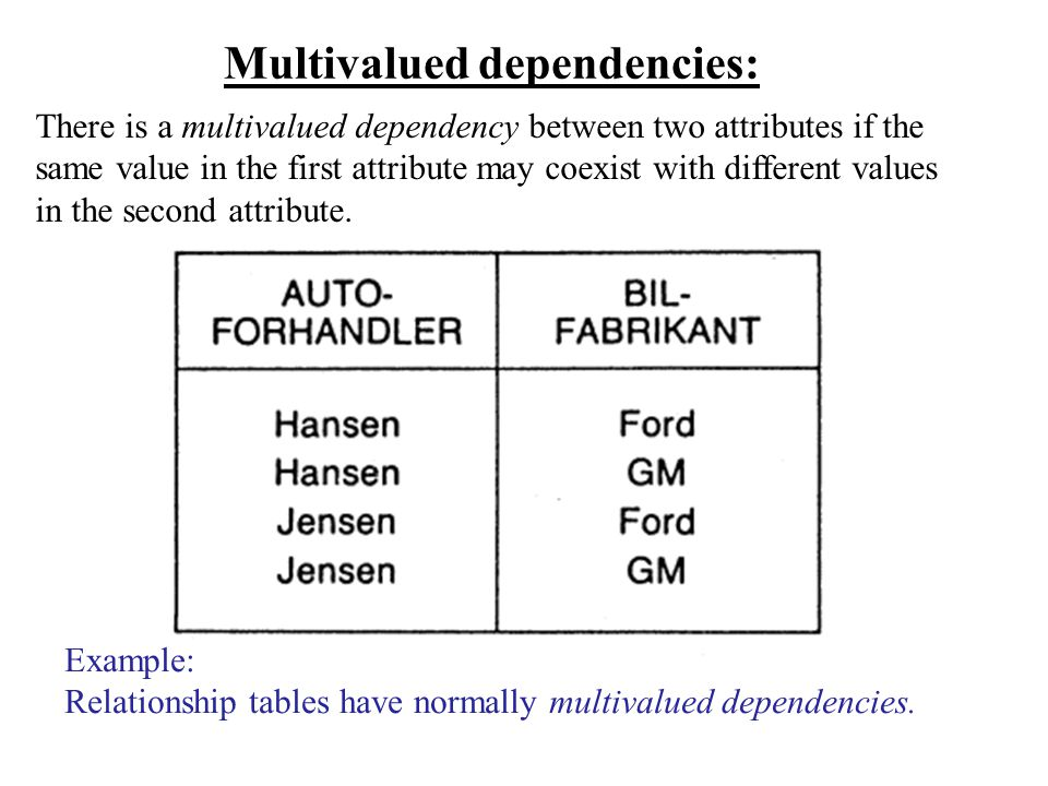 Multivalued dependencies:
