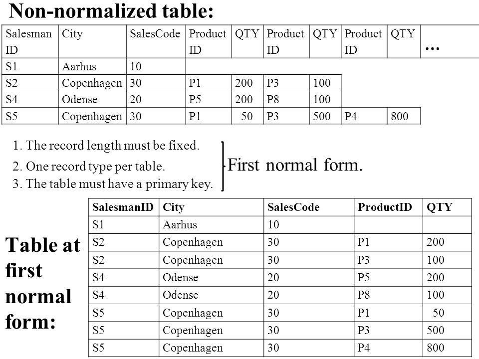 Table at first normal form: