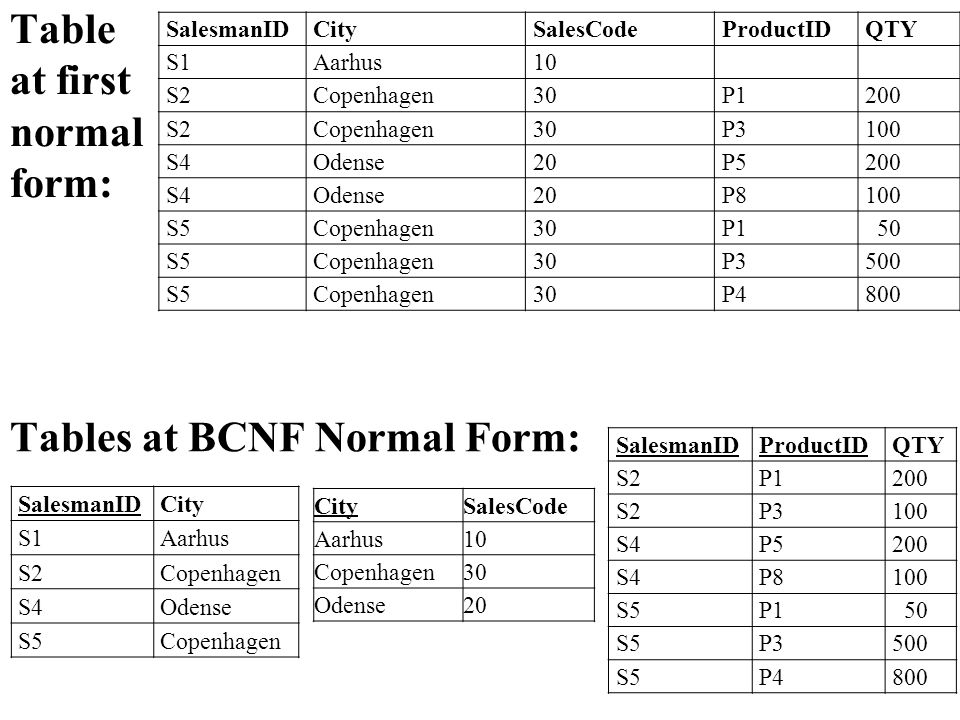 Tables at BCNF Normal Form: