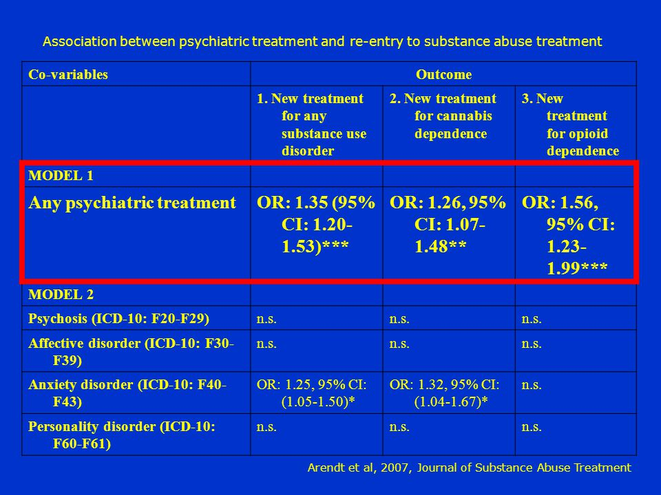 Any psychiatric treatment OR: 1.35 (95% CI: 1.20-1.53)***