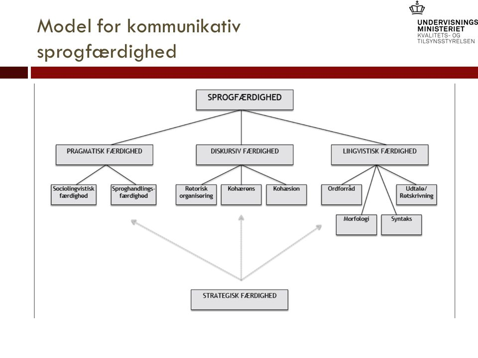 Model for kommunikativ sprogfærdighed