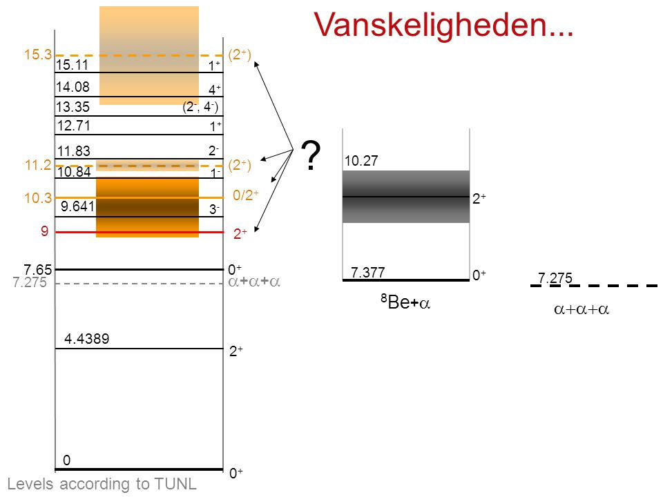 Vanskeligheden... a+a+a 8Be+a a+a+a Levels according to TUNL 15.3