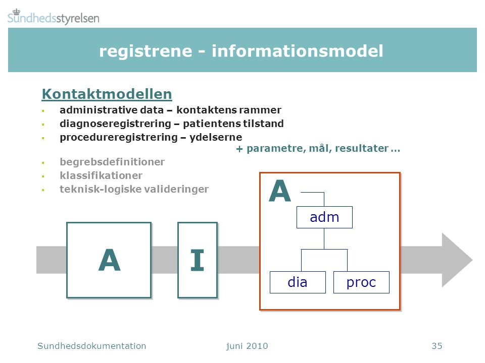 registrene - informationsmodel