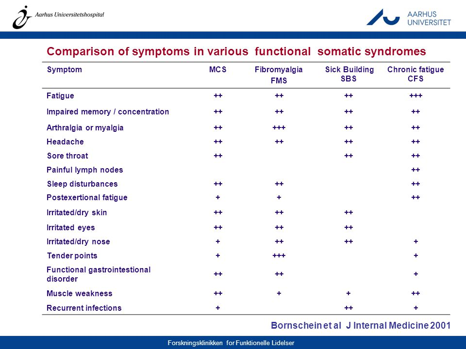 Comparison of symptoms in various functional somatic syndromes