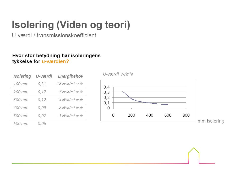 Fantastisk Isolering Viden og teori. - ppt video online download HK48