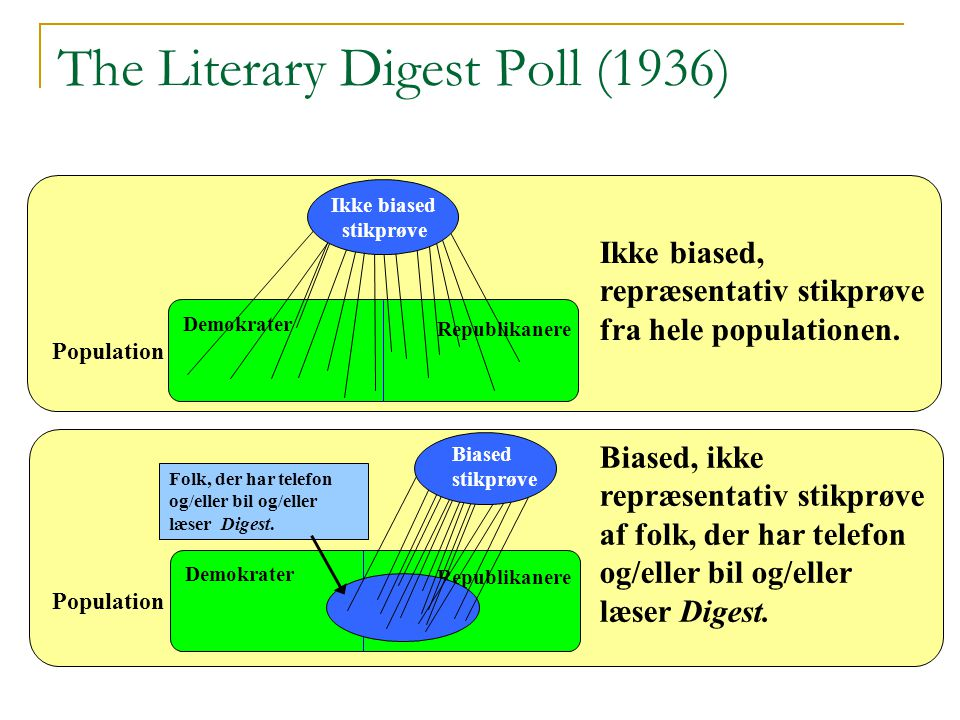 The Literary Digest Poll (1936)