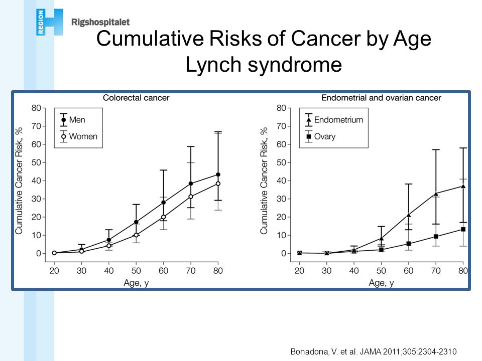Cumulative Risks of Cancer by Age