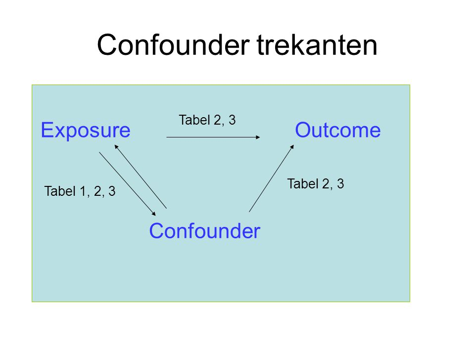 Confounder trekanten Exposure Outcome Confounder Tabel 2, 3 Tabel 2, 3