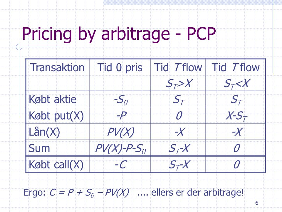 Pricing by arbitrage - PCP