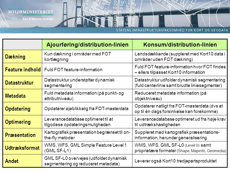 Ajourføring/distribution-linien Konsum/distribution-linien