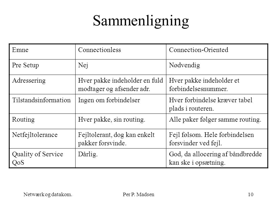Sammenligning Emne Connectionless Connection-Oriented Pre Setup Nej
