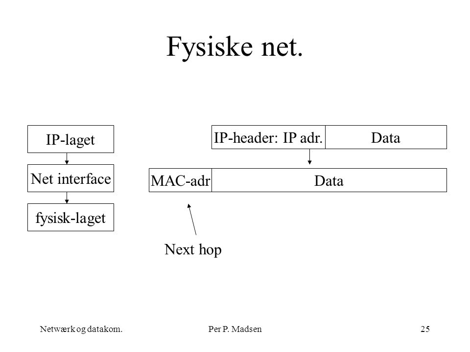 Fysiske net. IP-laget IP-header: IP adr. Data Net interface MAC-adr