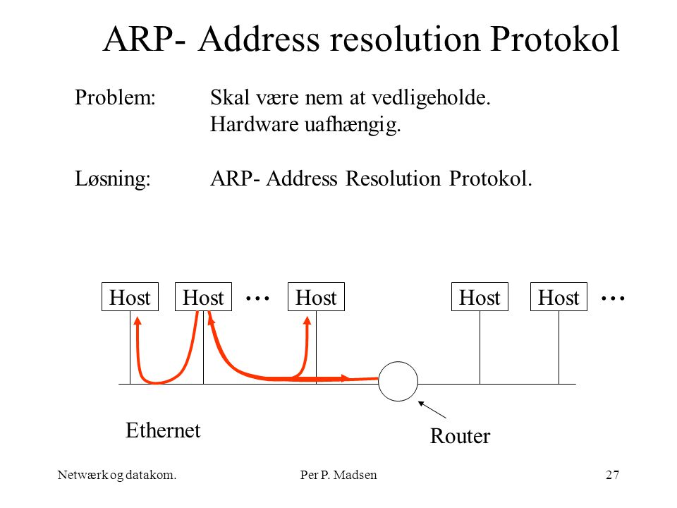 ARP- Address resolution Protokol