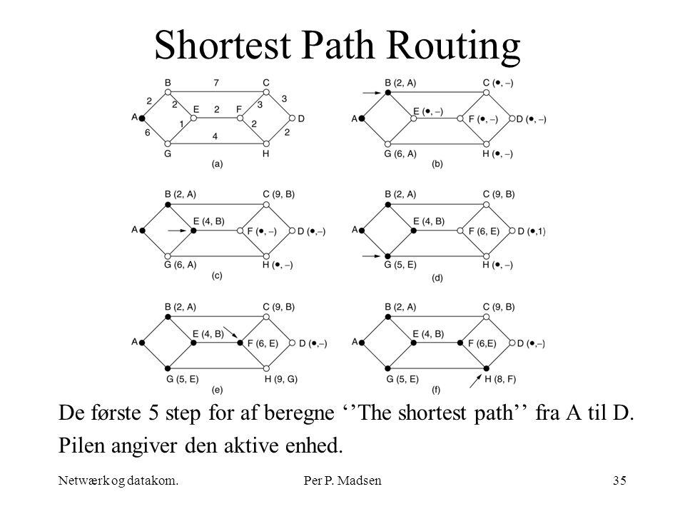 Shortest Path Routing De første 5 step for af beregne ''The shortest path'' fra A til D. Pilen angiver den aktive enhed.