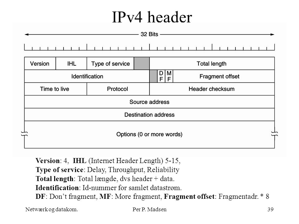 IPv4 header Version: 4, IHL (Internet Header Length) 5-15,