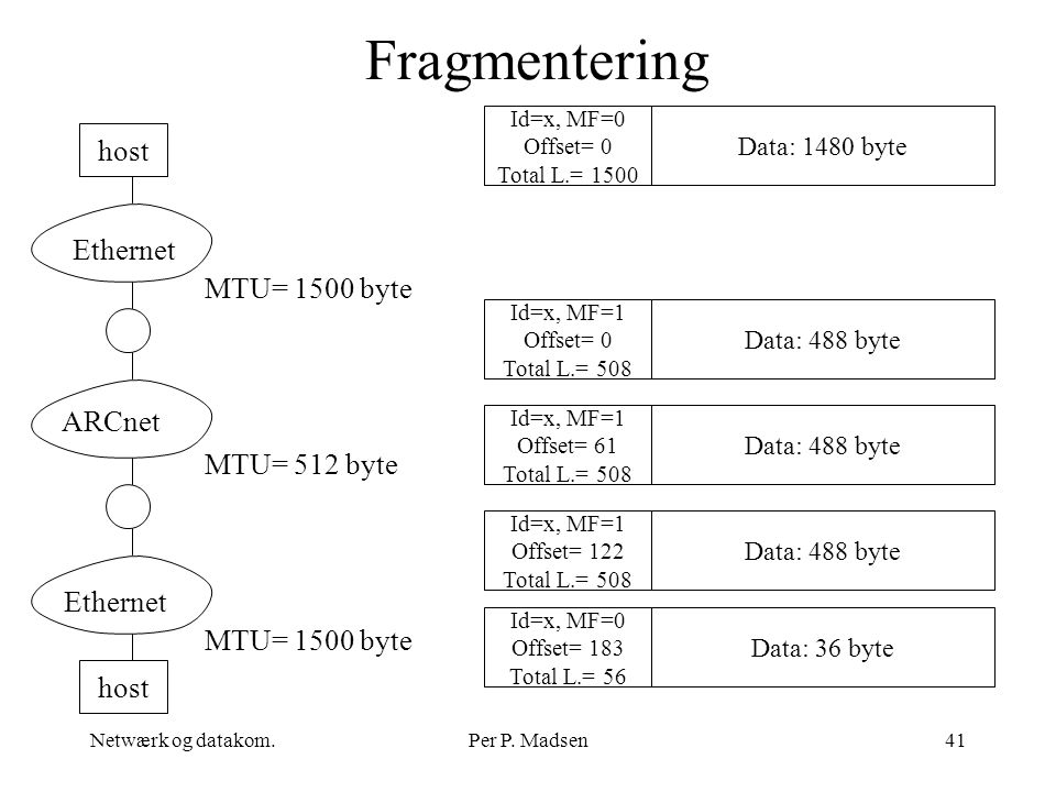 Fragmentering host Ethernet MTU= 1500 byte ARCnet MTU= 512 byte