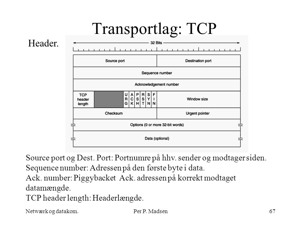 Transportlag: TCP Header.