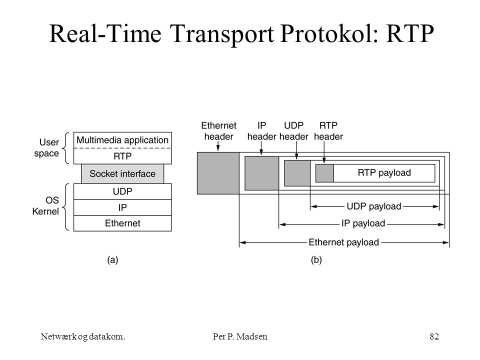 Real-Time Transport Protokol: RTP