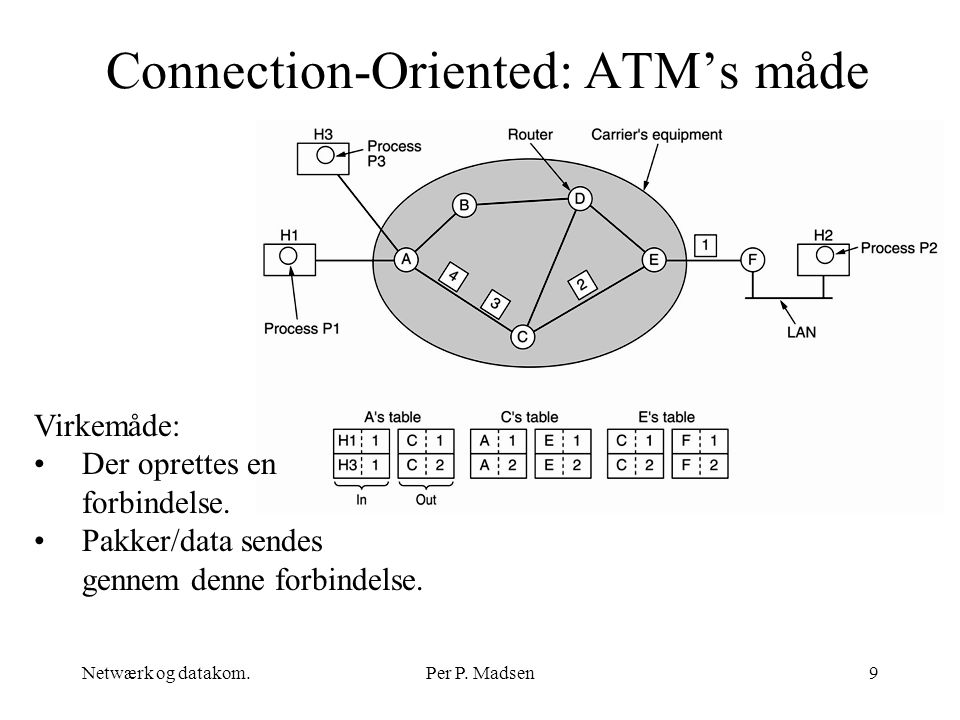 Connection-Oriented: ATM's måde
