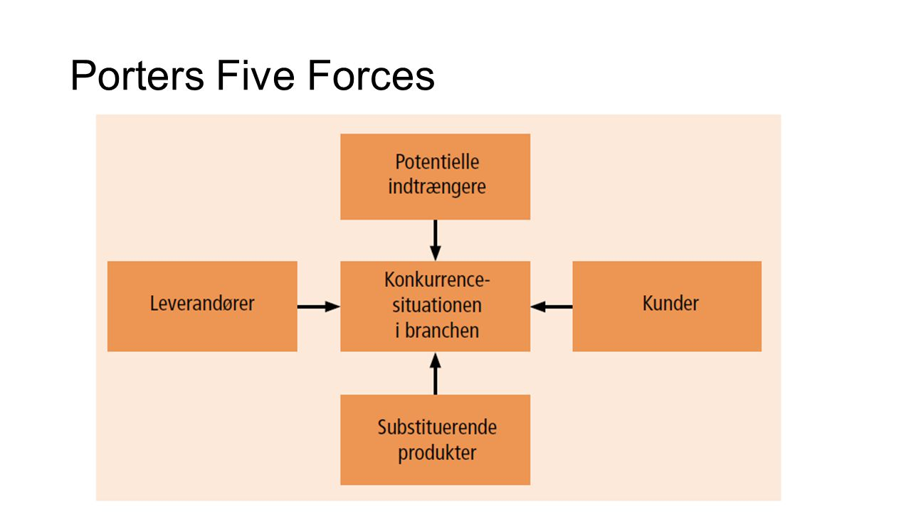 baidu porters five forces Michale porter's five forces of competitive position model - free theory summary and free five forces diagram in msword.
