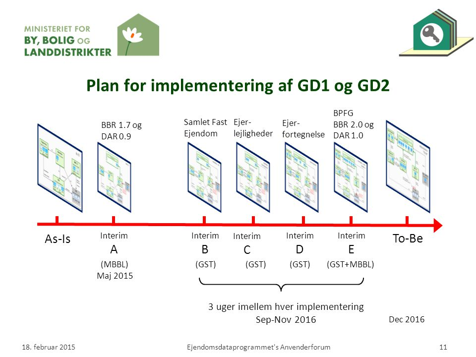 Plan for implementering af GD1 og GD2