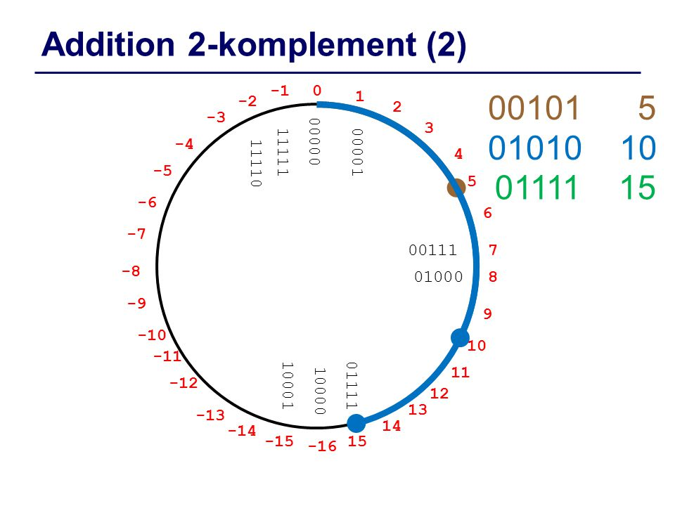 Addition 2-komplement (2)